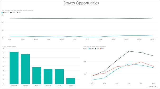 Sales & Marketing sample for Power BI: Take a tour | Microsoft Power BI