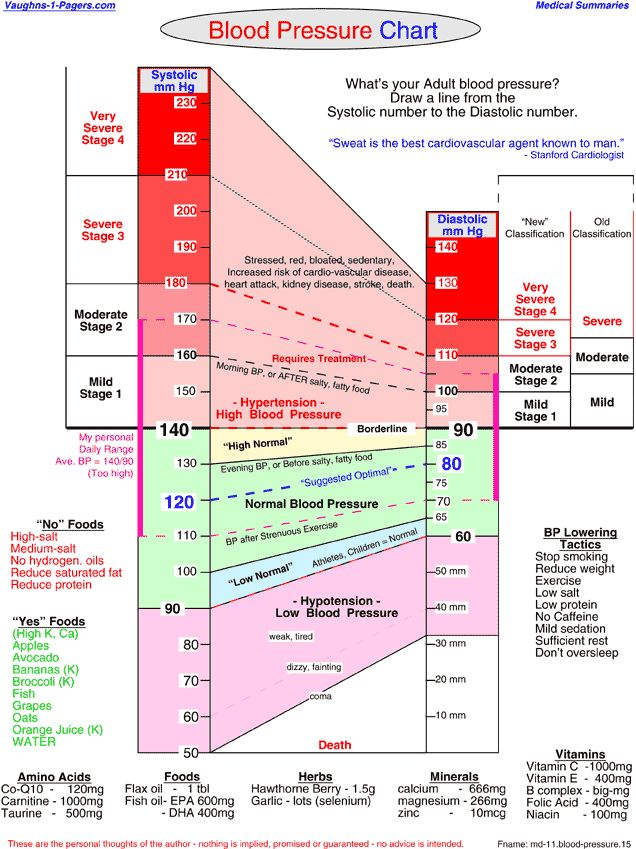 Blood Pressure Chart   Registered Nurse   Pinterest   Blood Pressure, Blood  pressure chart and Medical