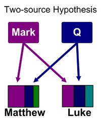 "The ""Q"" source:   The Gospels of Matthew and Luke were written independently, each using Mark and a second hypothetical document called ""Q"" as a source. Q was conceived as the most likely explanation behind the common material (mostly sayings) found in the Gospel of Matthew and the Gospel of Luke but not in Mark."