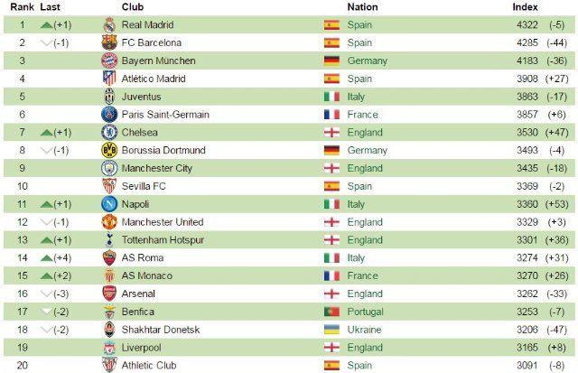 Spurs overtake Arsenal in Euro Rankings