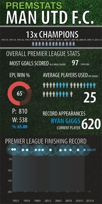 Manchester United's premier league stats