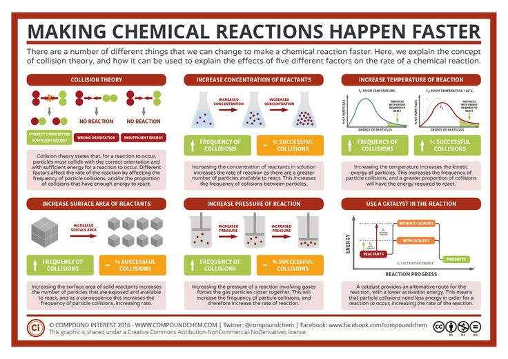 How different factors can affect how quickly a reaction happens is a common topic in the chemistry curriculum. This graphic serves as a convenient summary for teachers and students alike of what th…