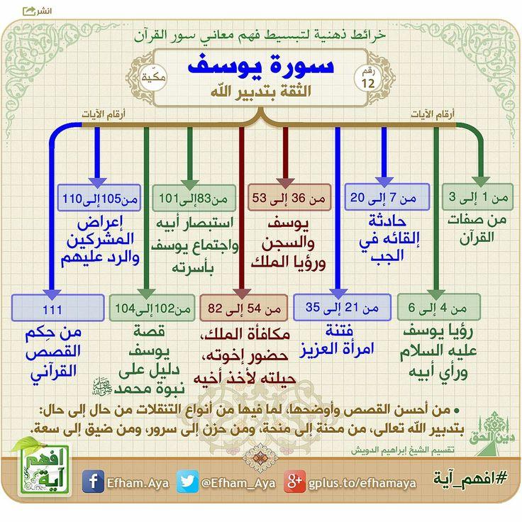 خرائط ذهنية - سورة يوسف