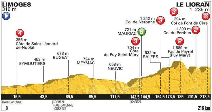 Vivez en direct l'Etape 5 : Limoges > Le Lioran (216 km)