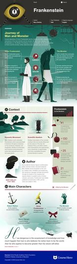 Frankenstein infographic thumbnail Study Guide for Mary Shelley's Frankenstein including chapter summary, character analysis, and more. Learn all about Frankenstein, ask questions, and get the answers you need.
