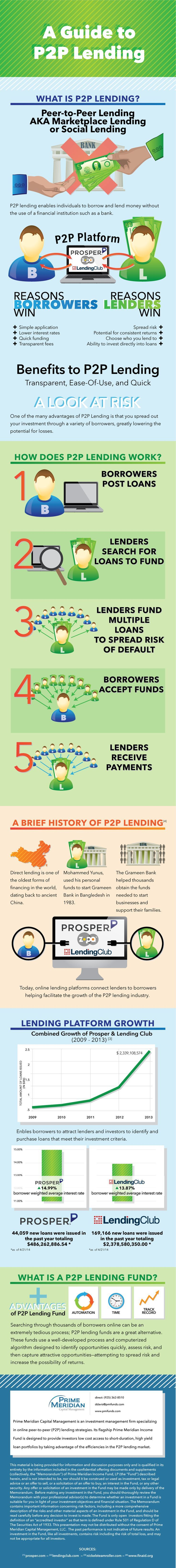 PMI Peer to peer lending infographic Investing, Investing Tips, Investing Ideas