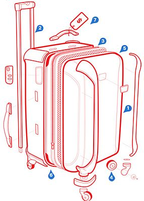 Quick guide from CondéNast Traveler on how to choose a Durable Suitcase