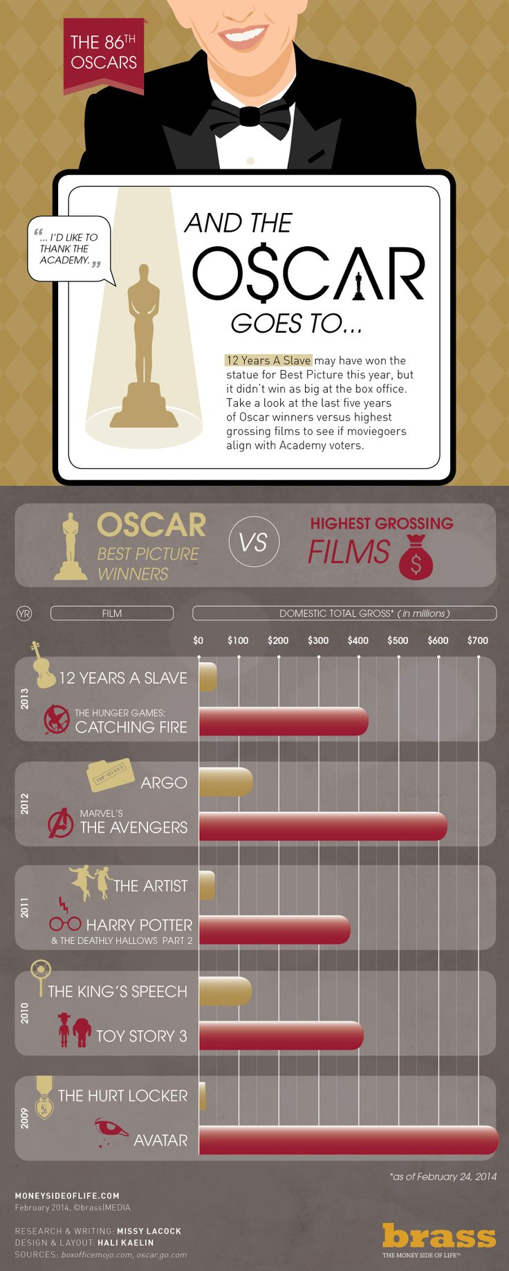 Oscar Best Picture Winners Vs. Highest Grossing Films   #infographic #Oscar  #Films #Entertainment
