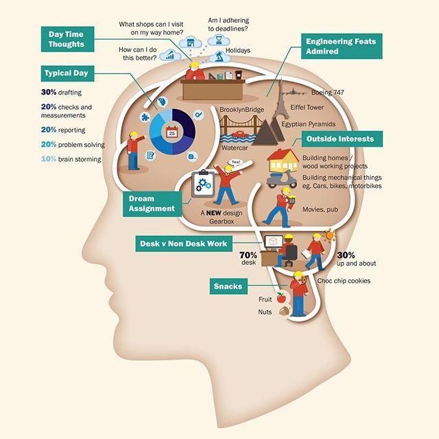 💻 Work: Inside the Geographe Engineer's Brain - Infographic . . #infographic #dataviz #data #design #minimal #illustrator #illustration #informationdesign #graphicdesign #vector #vectorillustration #flatdesign #digitalart #inspiration #creativity #theinfologist #facts #head #brain #engineer #thoughts #thinking