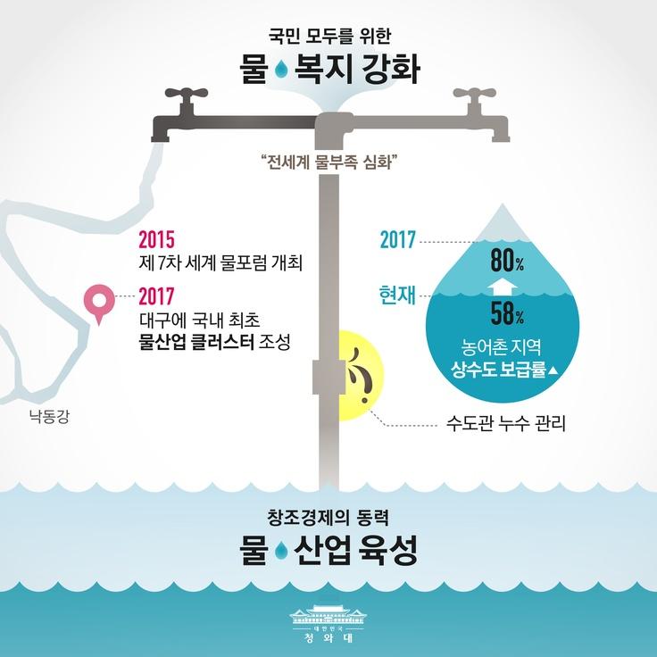 박근혜 정부는 '건강한 하천 생태계 조성', '물 복지 확대' 등을 기조로 물 산업 경쟁력을 강화하고 국제 물협력에도 기여할 것입니다. / 20130322 청와대 인포그래픽스 http://vo.to/vYq