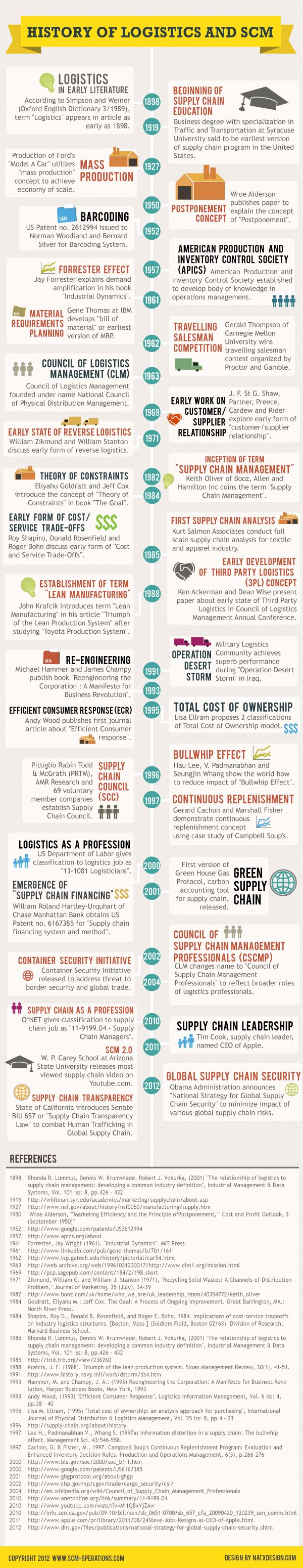 History of Logistics and SCM #infographic #socialmedia #logistic #in