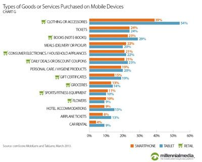 47pc of tablet owners access retail content: Millennial Media