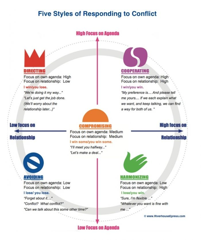 5 Various Styles of Conflict Resolution #Infographics