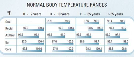 Normal temperature ranges by age and where taken (oral, rectal, ear, etc.)