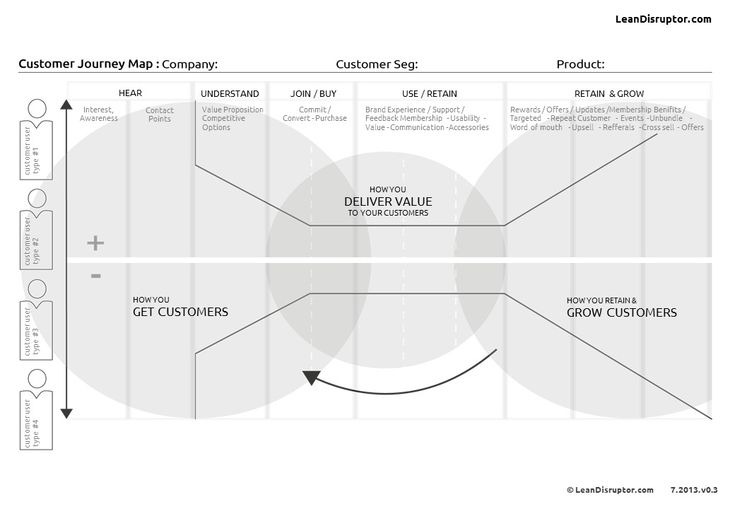 Customer Journey Map. How to get customers, deliver value, and grow & retain customers. Useful framework for thinking through strategic journeys