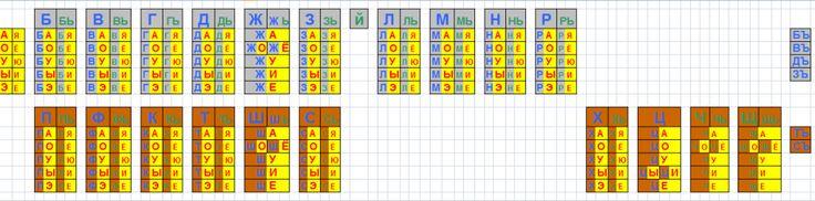 Таблица Зайцева 2