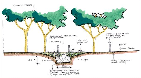 Bio-retention stormwater managment - water sensitive urban design