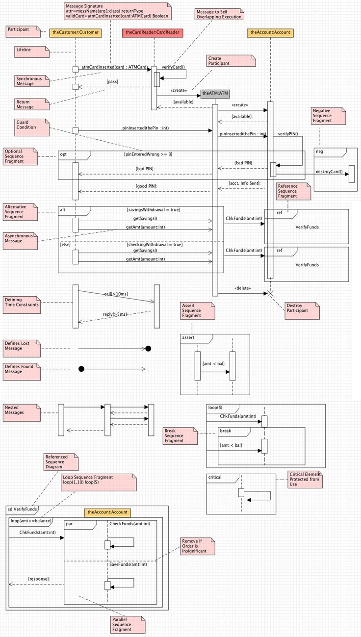 Sequence Diagram Cheat Sheet                              …