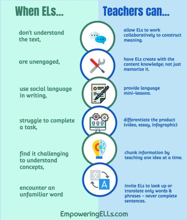 How To Support English Language Learners With This I Think That I Woul Teaching English Language Learners Ell Strategies English Language Learners High School