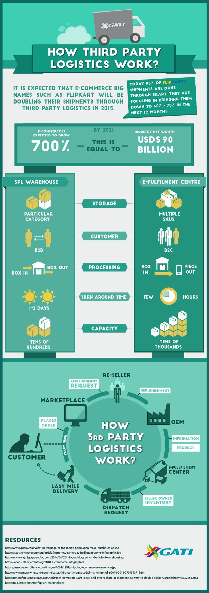 How third party logistics work? #infographic #logistics #howto