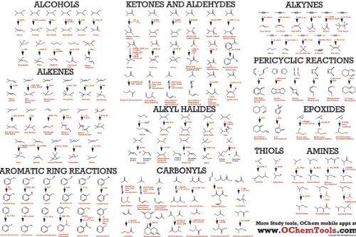 Organic Chemistry Reactions Poster & Study Guide for College O-chem by www.ochemtools.com http://www.amazon.com/dp/B00BUUCB92/ref=cm_sw_r_pi_dp_QtnAwb1EVEPT2