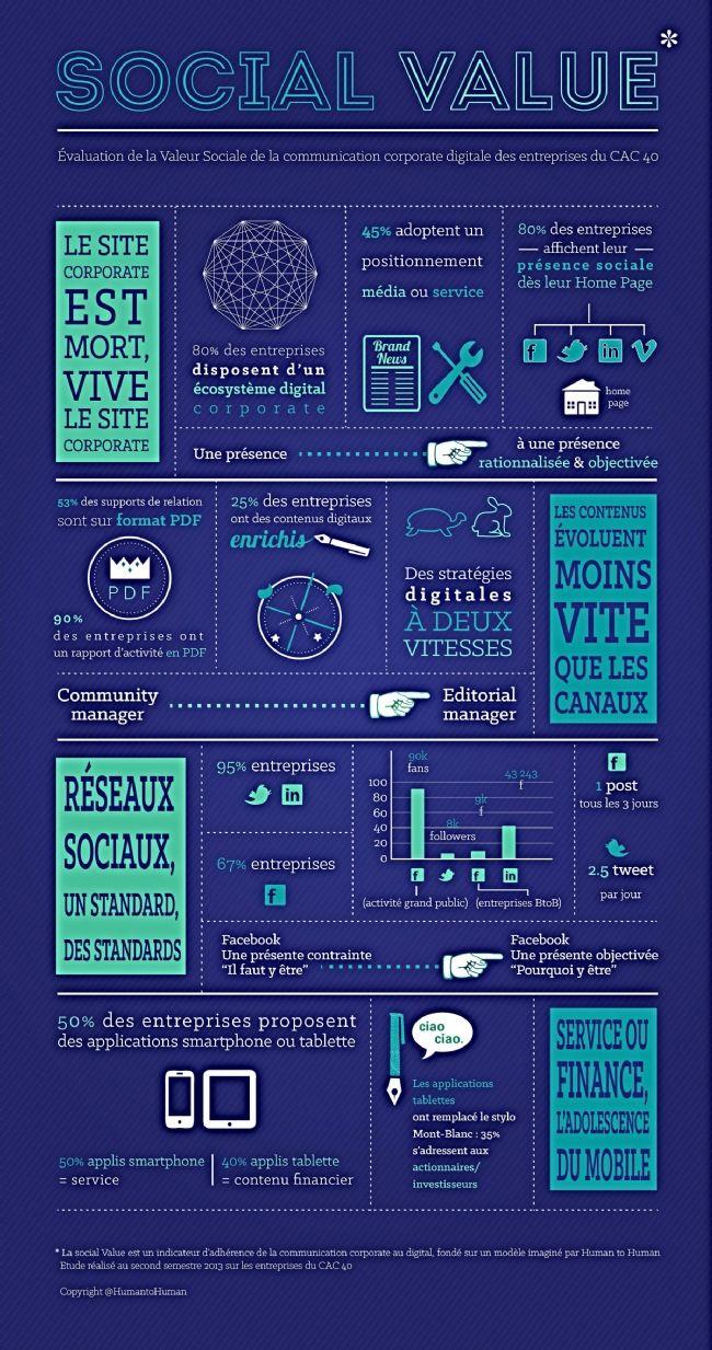 Infographie | Quid de la valeur sociale de la communication corporate des entreprises du CAC 40 ?
