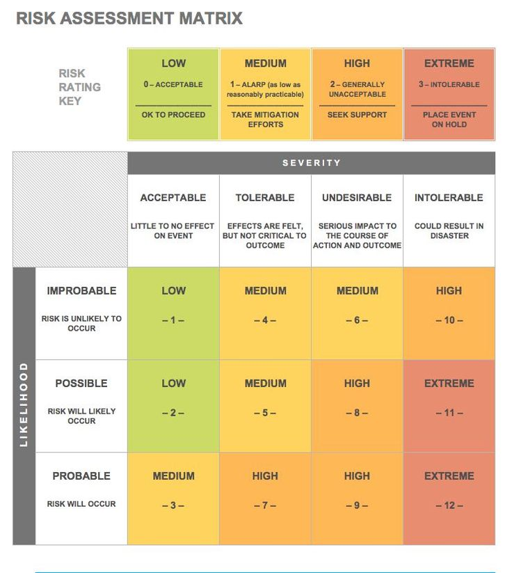 The 25+ best Risk matrix ideas on Pinterest Project risk - hazard analysis template