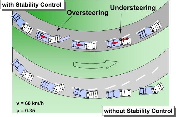Government Seeks Mandatory Electronic Stability Control Systems on Trucks by 2016  http://www.roadscholarawareness.org/government-seeks-mandatory-electronic-stability-control-systems-on-trucks-by-2016/