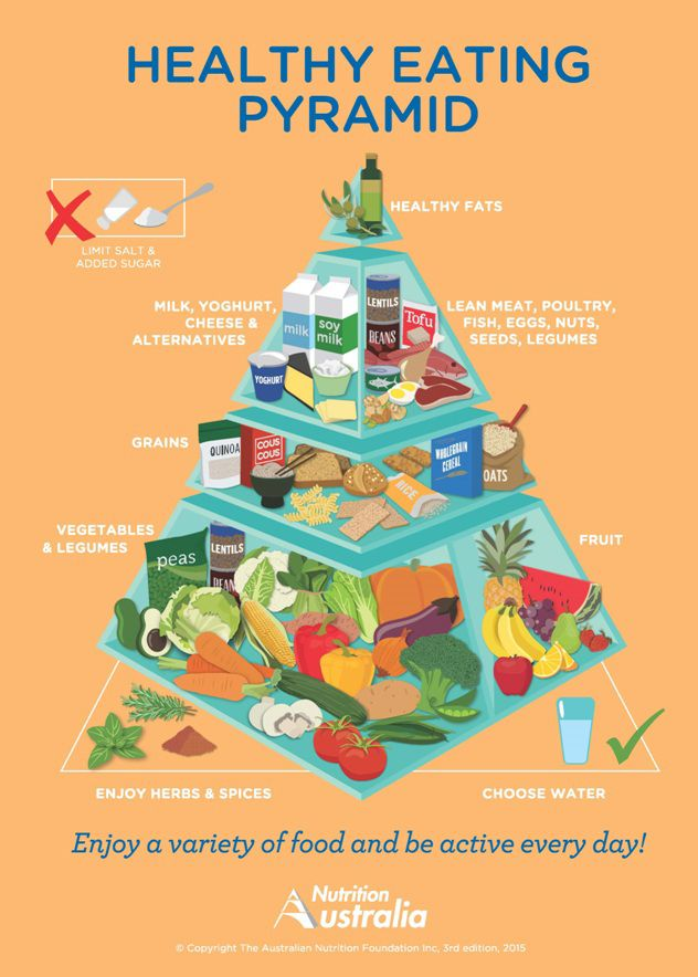 Australians have a new Food Pyramid, heavy on fruits and veg...