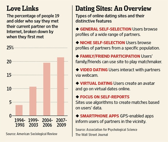 Dating site 2006