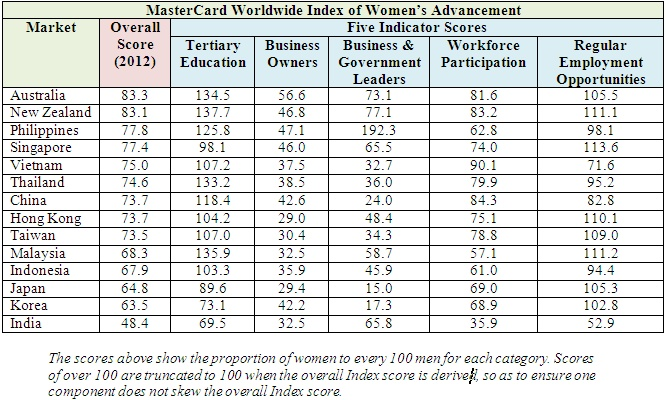 Women in Asia/Pacific Making Strides towards Greater Socio-Economic Advancement.  Latest MasterCard Index Reveals a Steady Increase in Gender Equality for 12 of 14 Asia/Pacific Markets