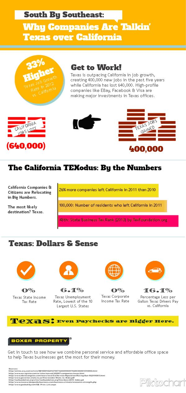 27 best Texas Means Business images on Pinterest Midland texas - best jobs in california