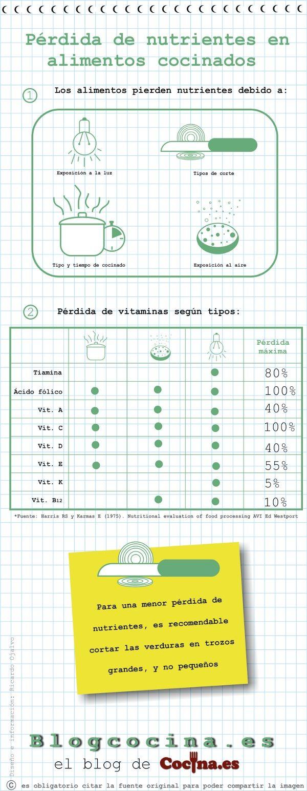 Interesante y útil #infografia sobre la pérdida de nutrientes de los alimentos que cocinamos. Por @Recetascomidas #Cocina
