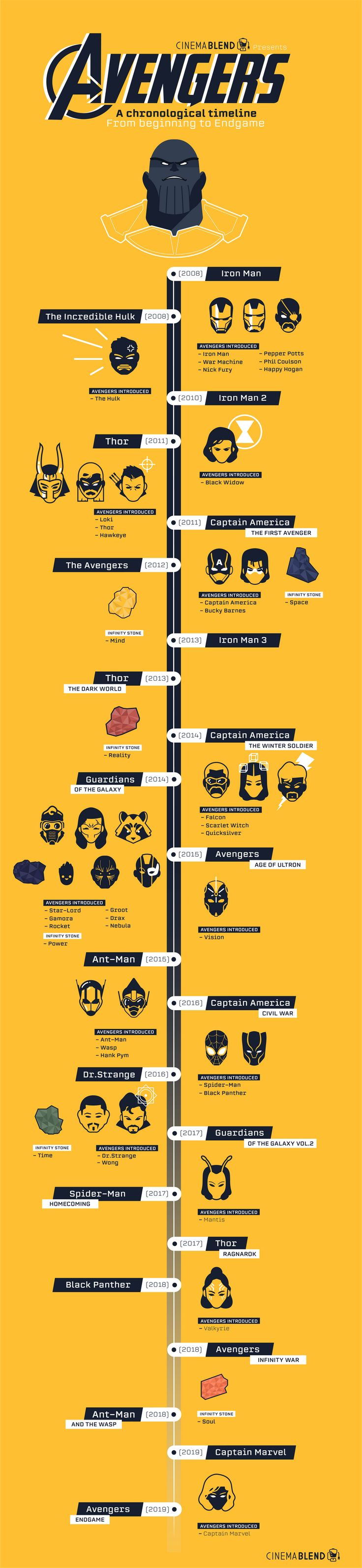 A Marvel Movies Timeline To Watch From Beginning To Endgame