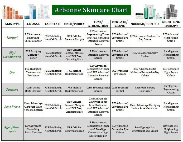 Arbonne's Skincare Chart updated with the Clam line (Keep Clam and Carry Arbonne)  Jenna Collins Independent Consultant