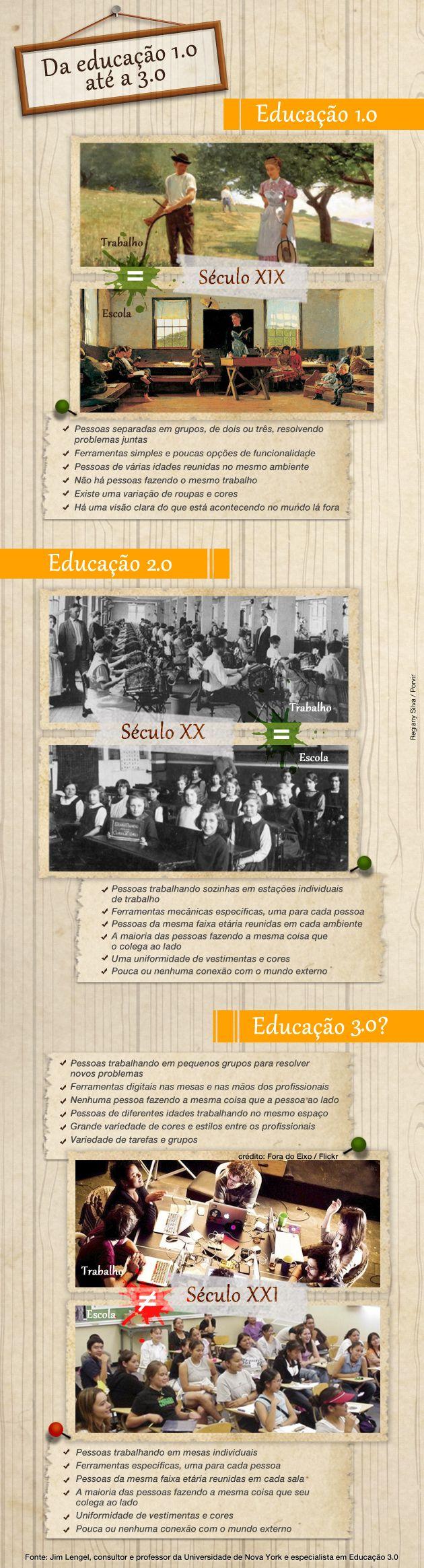 Educação 3.0: sala de aula X ambiente de trabalho