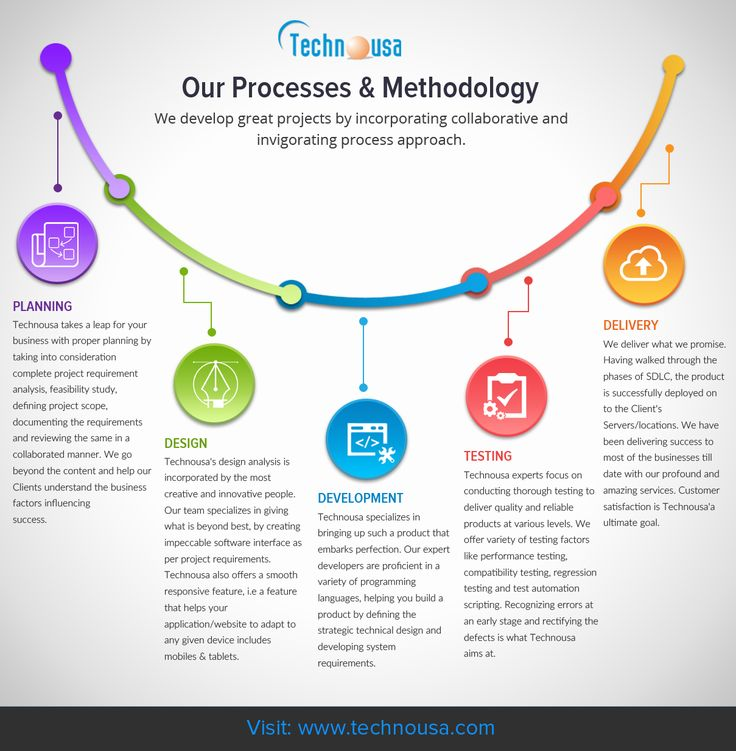 Technousa - IT Consulting & Services - Our Processes & Methodology