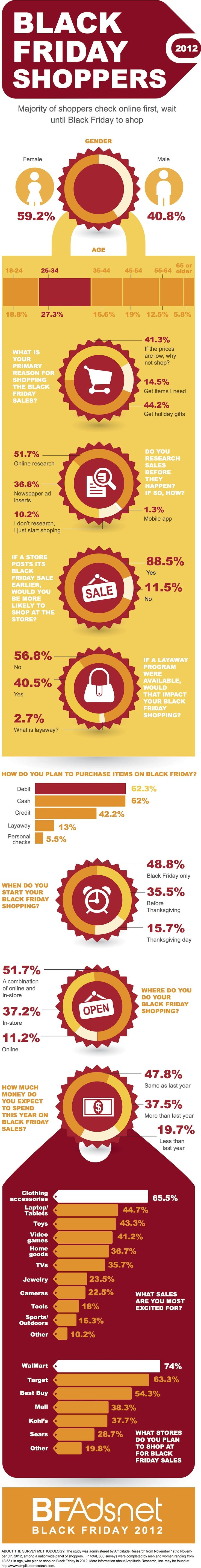 "Black Friday Shoppers 2012 #Infographic... The primary reason for shopping the Black Friday Sales are... 41.3% say ""If the prices are low, why not shop?"""
