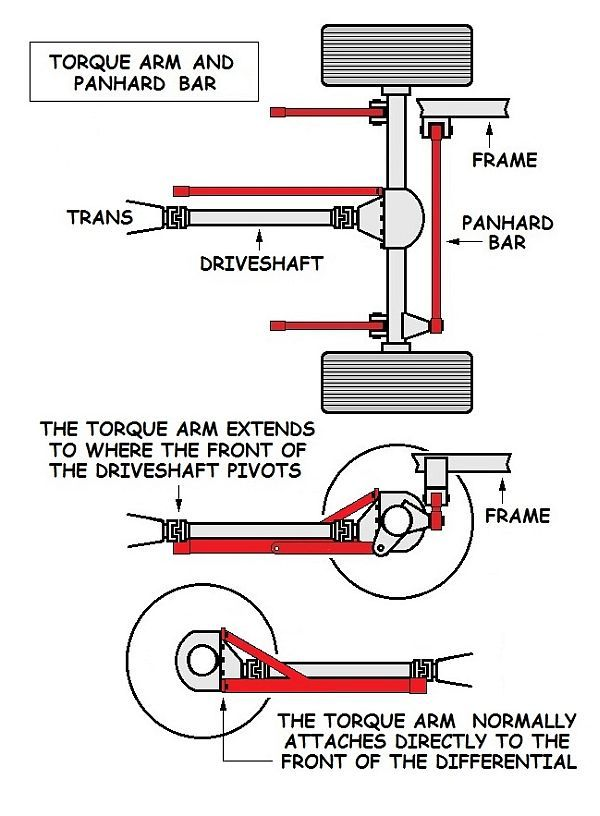 The Torque Arm Rear Suspension It Works Especially Well As An All. The Torque Arm Rear Suspension It Works Especially Well As An Allaround Performance We Show You Pros And Cons Wh. GM. GMC Sierra Rear Suspension Diagram At Scoala.co