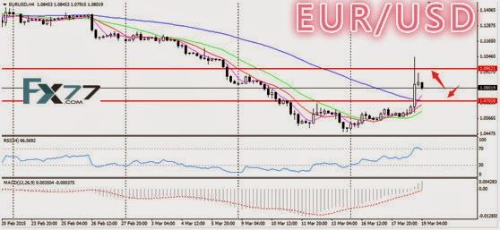 Daily Analysis from FX77 Binary Option: Technical Analysis from FX77, 19/03/2015