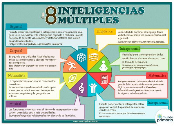 Infografía de las Inteligencias múltiples de Howard Gardner