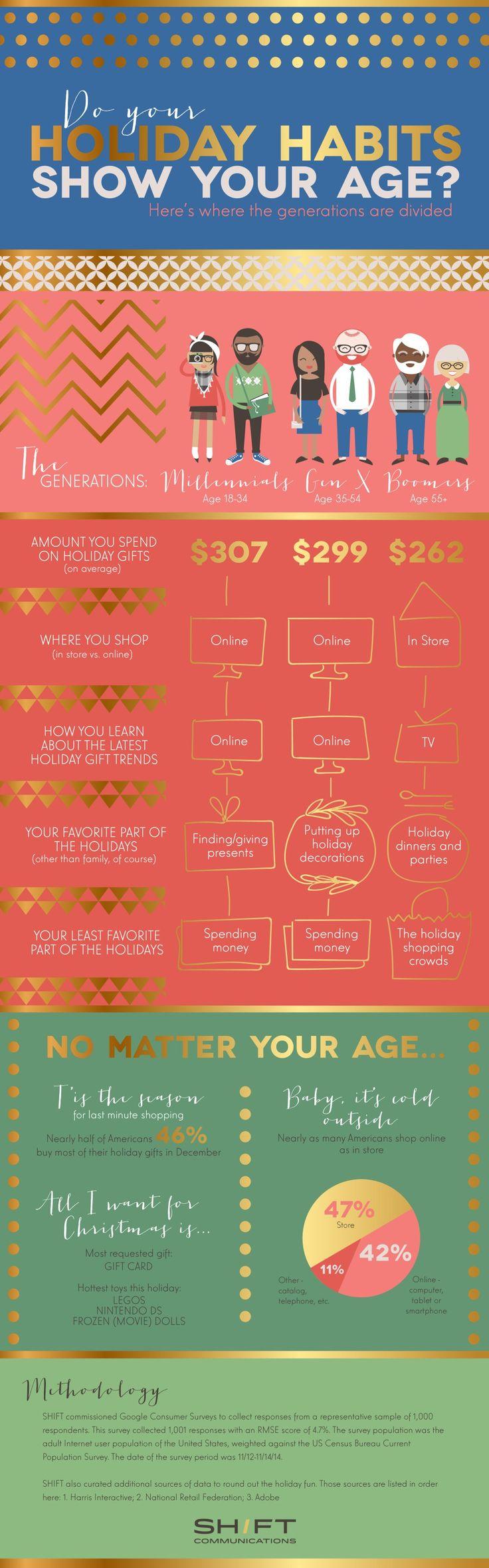 Customer Behavior - Do Your Holiday Habits Show Your Age? [Infographic] -- do your habits fit your age range?