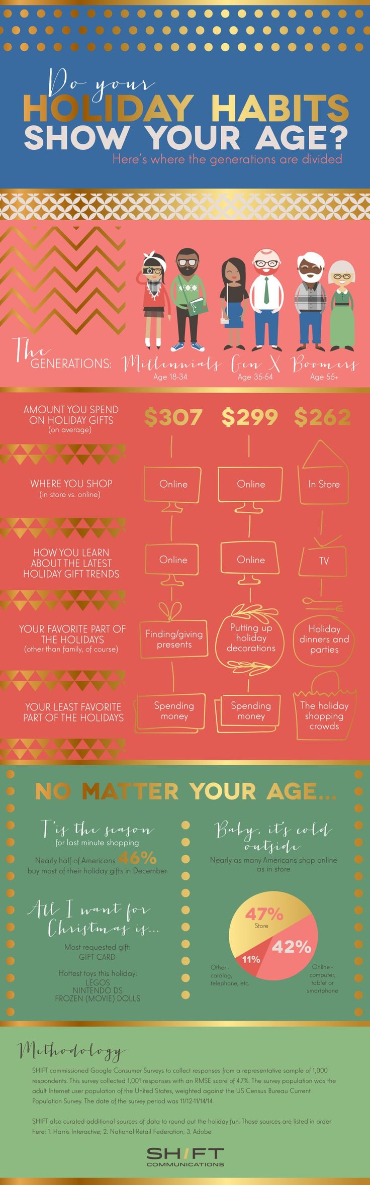 Customer Behavior - Do Your Holiday Habits Show Your Age? [Infographic] -- do your habits fit your age range?