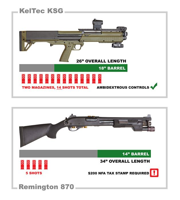 In dual-magazine,pump action 12ga bullpups, UTAS and Keltec are as close to direct competitors as they can be. They have very similar specifications and almost identical MSRP at just under $1200. Since neither shotgun is common in stores (though my neighborhood store has the elusive KSG in stock now), I'd like to provide a side-by-side[.....]