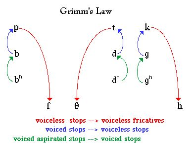 Grimm's Law http://darkwing.uoregon.edu/~l150web/weblec4.2.html