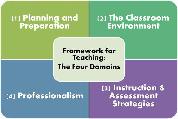 Four Domains of the Danielson Framework for teaching