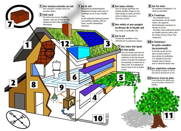 Schéma d'une maison écologique