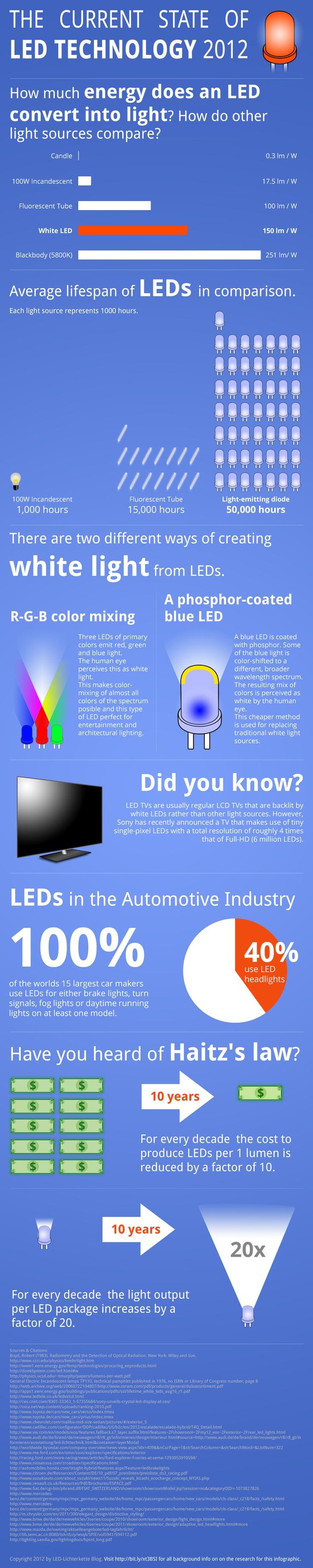 144 best #LED Infographics images on Pinterest