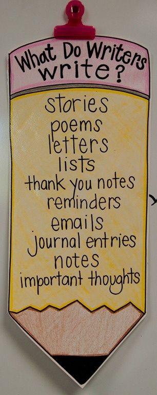 """O que os """"escritores"""" podem escrever: poesias, notas de agradecimento, bilhetes... (faça uma lista dos portadores textuais que pretende trabalhar durante o ano letivo)."""