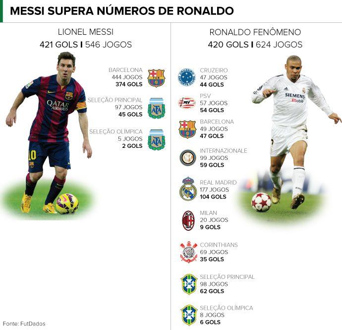 Hat-trick em clássico faz Lionel Messi superar Ronaldo em gols na carreira #globoesporte